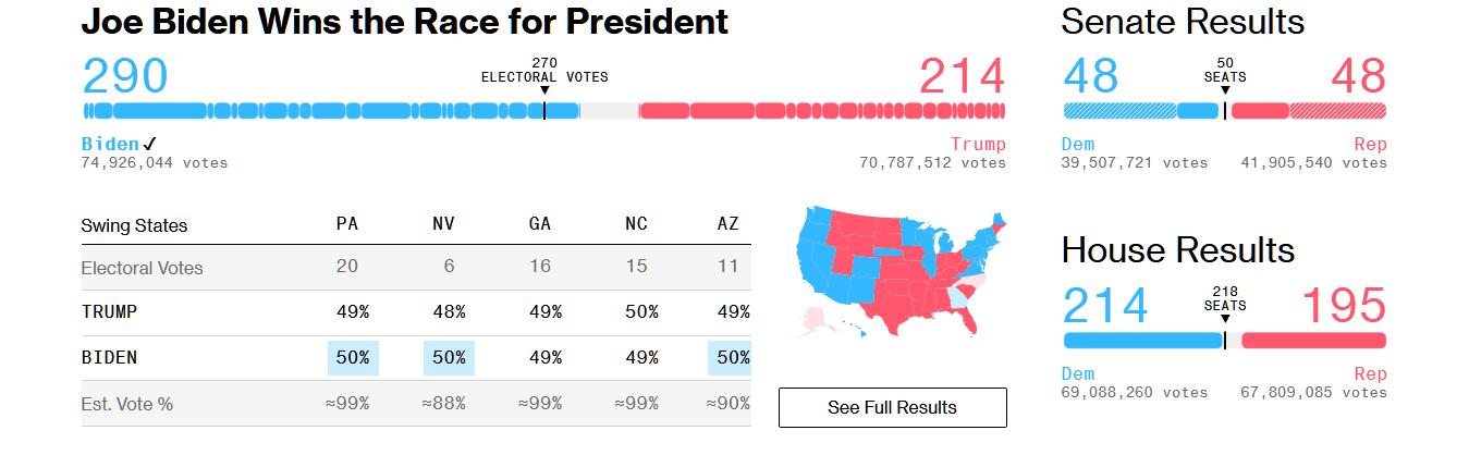 US election, how Biden, Trump Stands